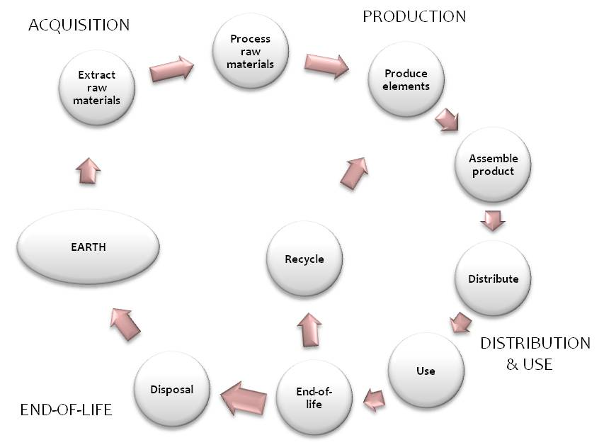 Product life cycle in LCA